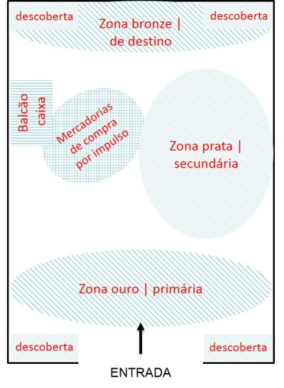 hierarquia de loja.png